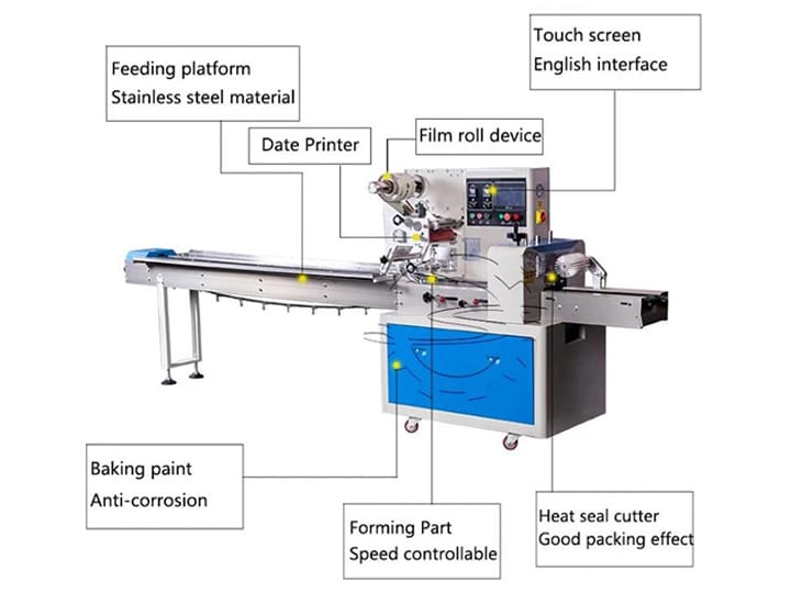 components of the horizontal packing machine