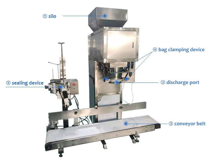 structure of flour packing machine