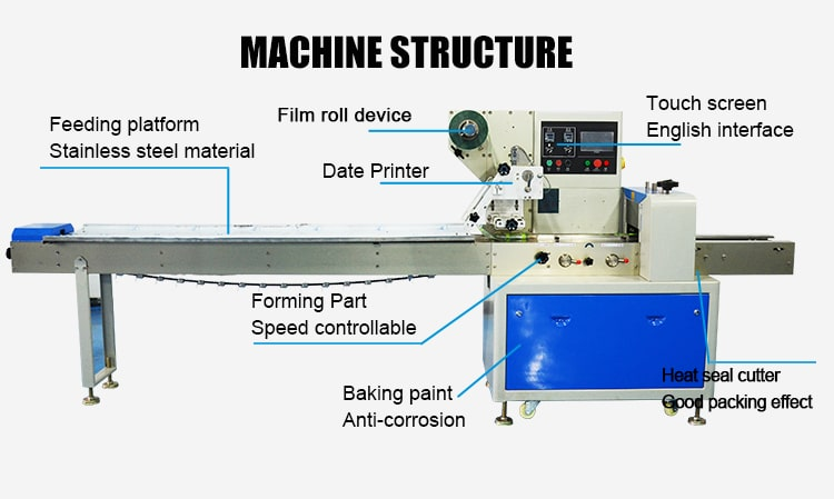 structure of horizontal packing machines