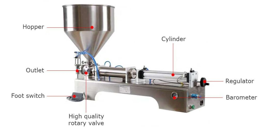 structure of the semi-automatic paste filling machine