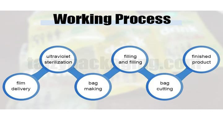 working process of liquid packing machine