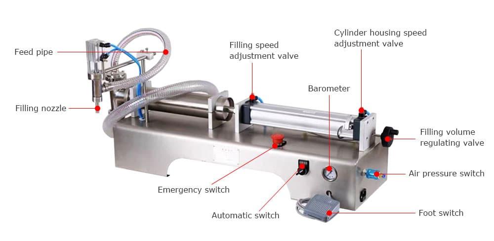 structure of semi-automatic liquid filling machine